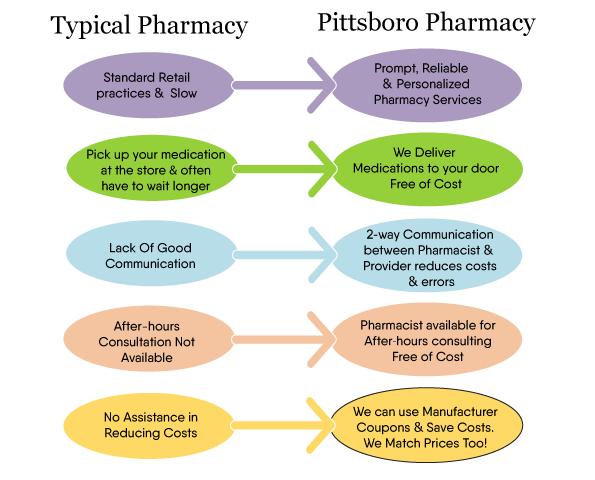 why-Pitts-boro-pharmacy